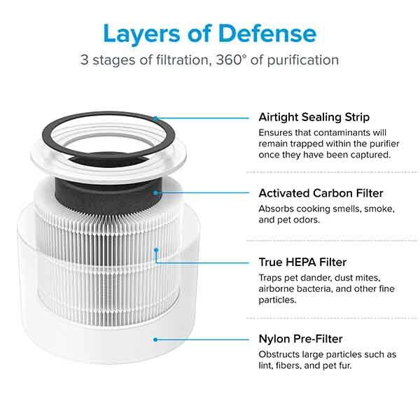 Prechistvatel za vazduh Core 300 True HEPA Air Purifier 03 2